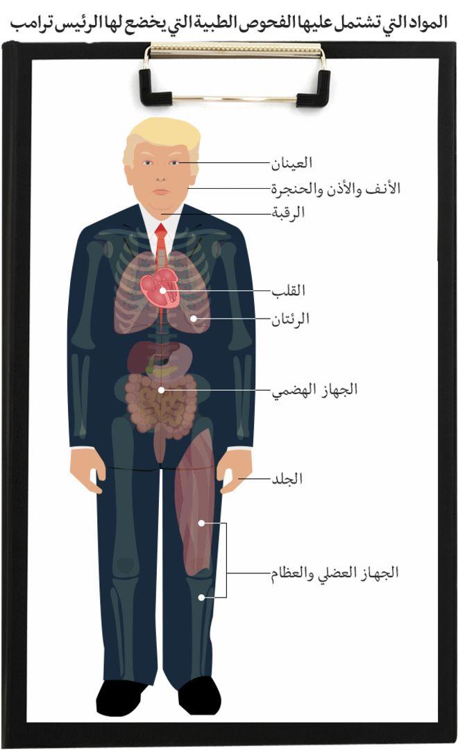 كيف ستكون نتيجة الفحص الطبي للرئيس الأمريكي دونالد ترامب؟